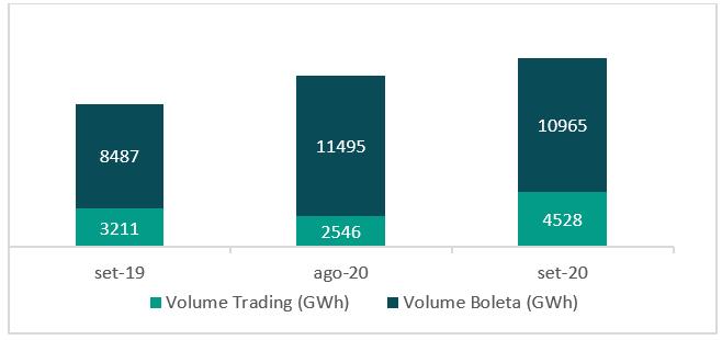 volume trading e boleta
