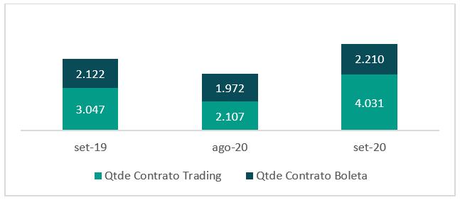 quantidade de trading e boleta