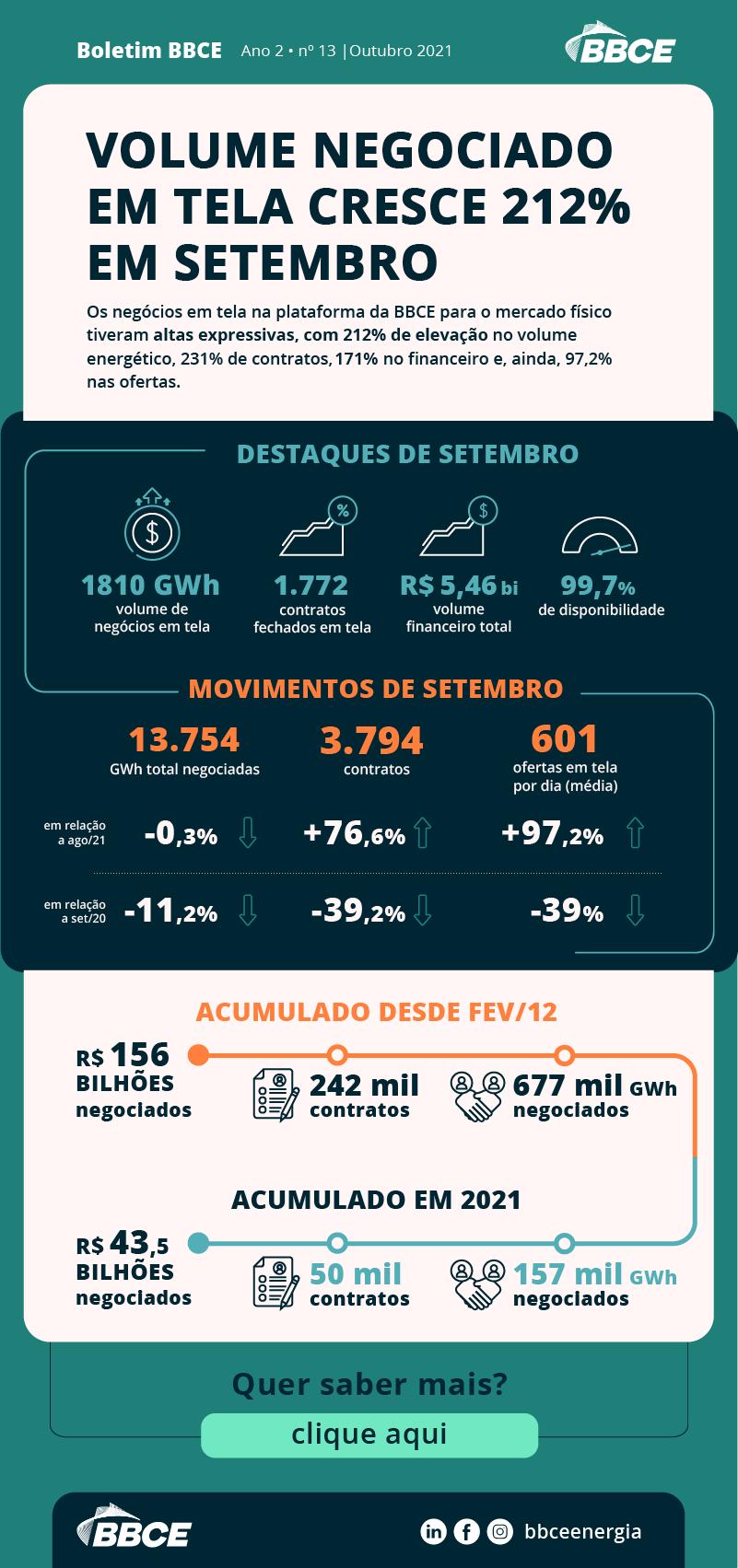 Boletim BBCE sobre o crescimento dos negócios no mercado livre de energia em setembro de 2021